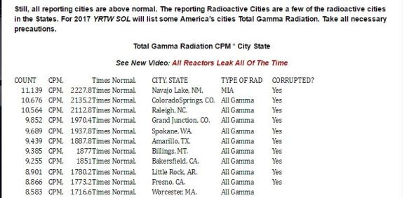 gamma-radiation-report-yrtw-sol-3-and-4-top-ten-usa-cities-reporting-radiation-above-1000-cpm